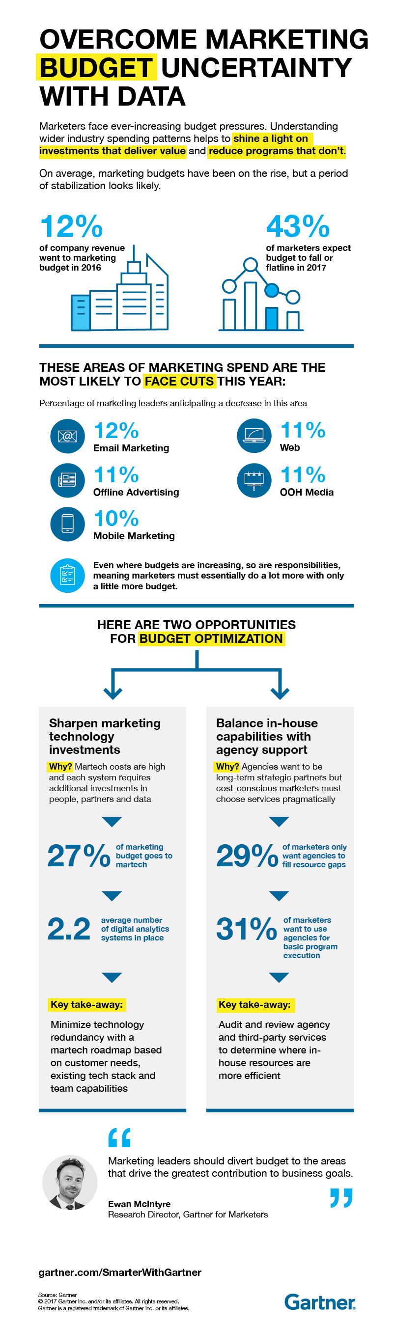Overcome Marketing Budget Uncertainty With Data