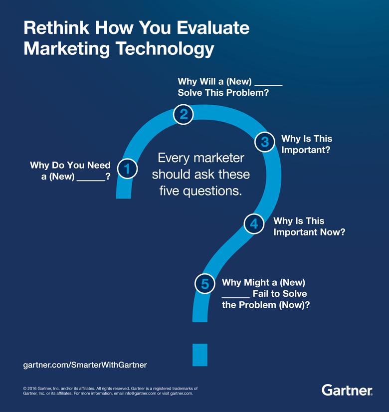 Rethink How You Evaluate Marketing Technology