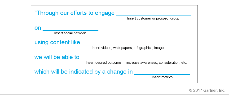 Social Marketing Strategy Formula
