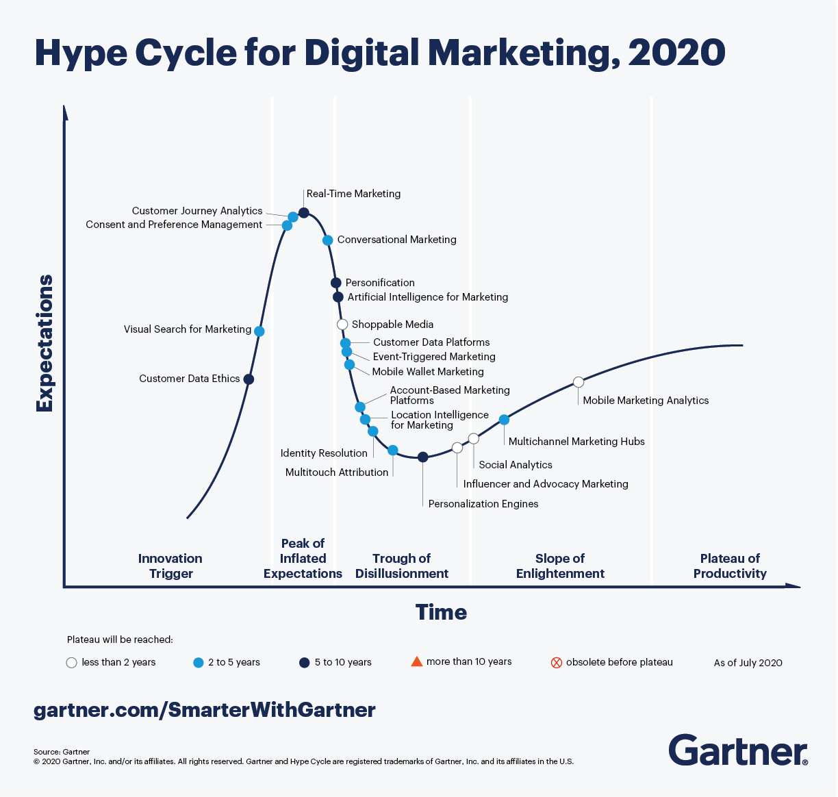 Gartner Hype Cycle for Digital Marketing, 2020 highlights digital marketing technologies that have the capability to transform how marketers respond to changing conditions.