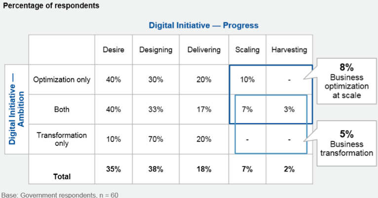 Figure 1. Scaling Digital Government: Ambition Versus Progress