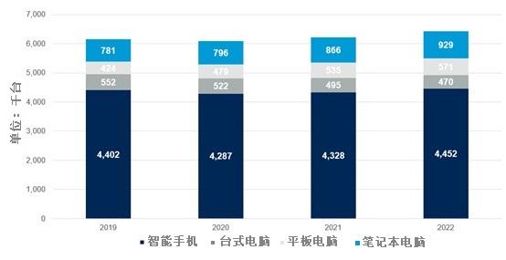 Gartner预测:2021年全球设备装机量预计将达到62亿台