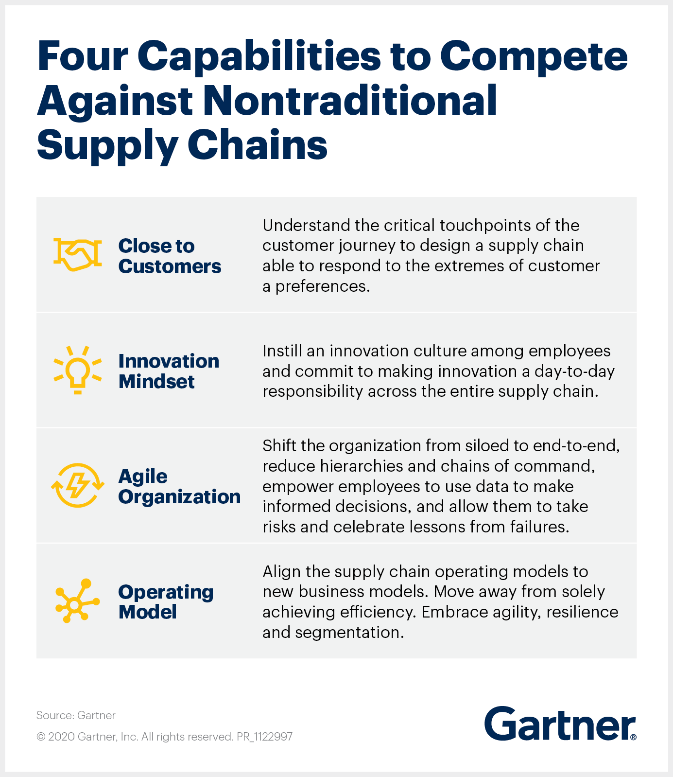 Four Capabilities to Compete Against Nontraditional Supply Chains: Close to Customers, Innovation Mindset, Agile Organization, Operating Model