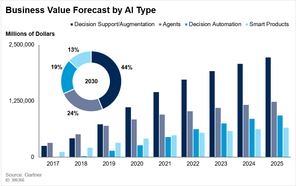 Gartner Says Ai Augmentation Will Create 2 9 Trillion Of Business Value In 2021