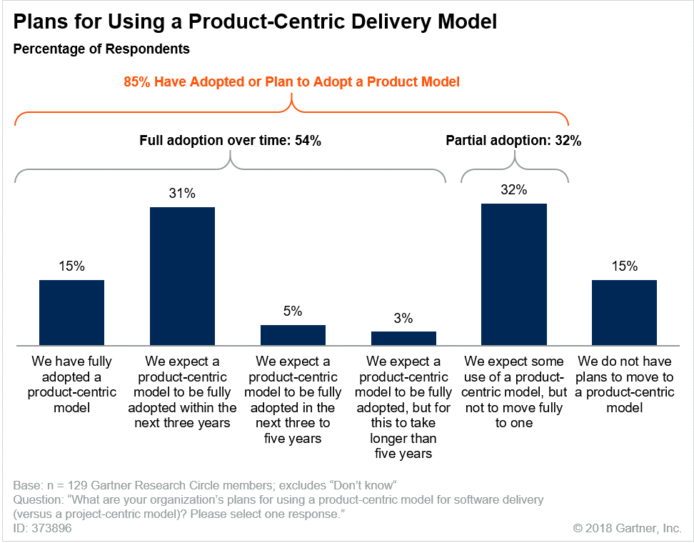 Figure 1: Plans for Adopting a Product-Centric Application Delivery Model