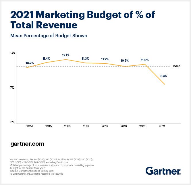 2021 marketing budget percent total revenue