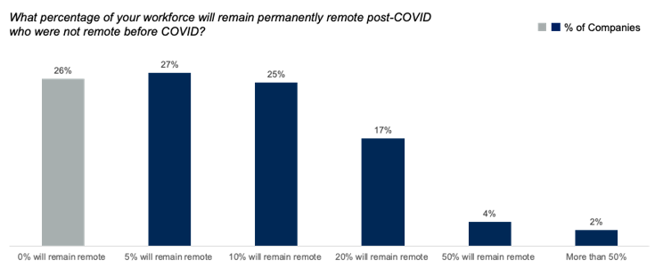 Remote Work After COVID-19: What Will Change?