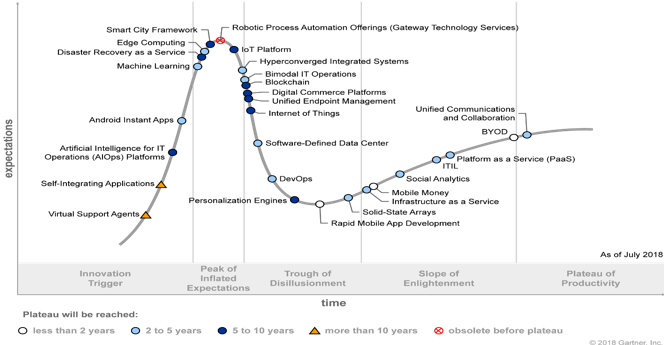Figure 1. Gartner Hype Cycle for ICT in India, 2018