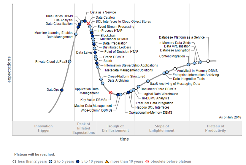 Figure 1. Hype Cycle for Data Management, 2018