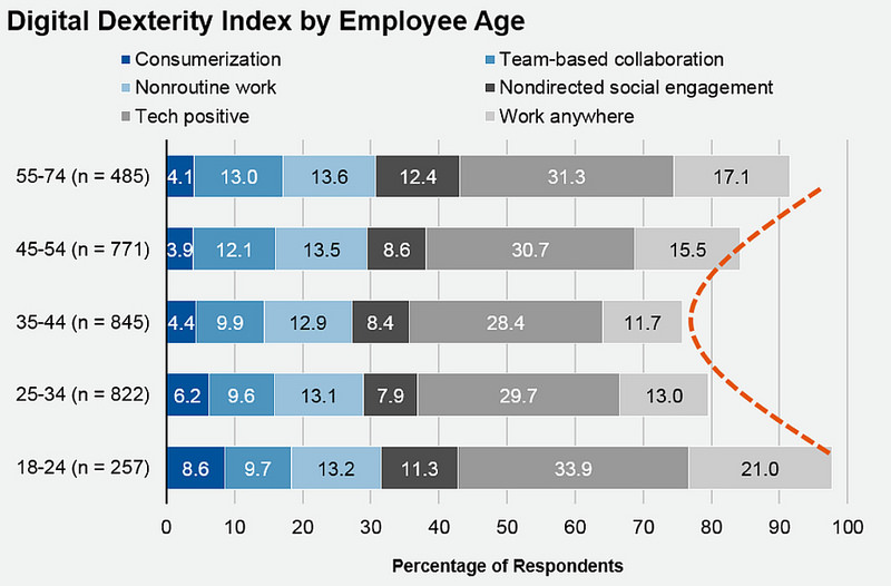A bar graph showing the digital dexterity index by employee age.
