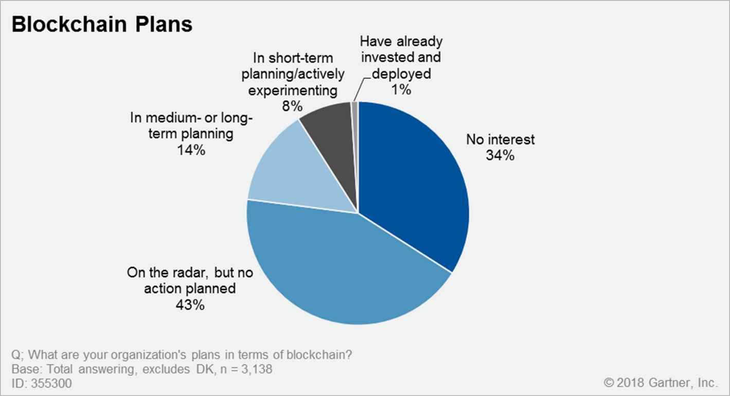 A pie chart showing a survey of organizations' plans in terms of blockchain