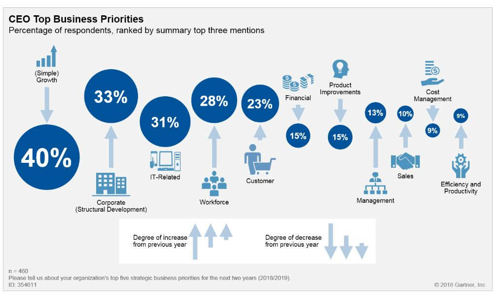 An infographic showing CEO to business priorities, showing the percentage of respondents, ranked by  summary top three mentions