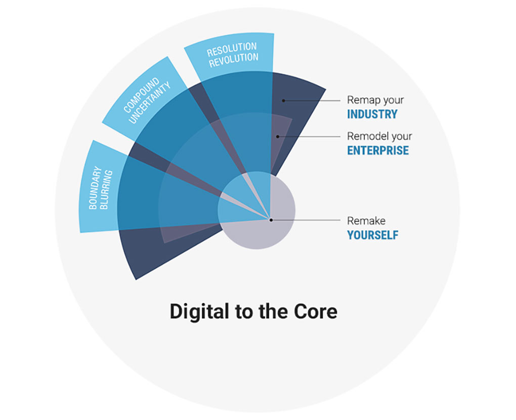 Digital to the Core excerpt