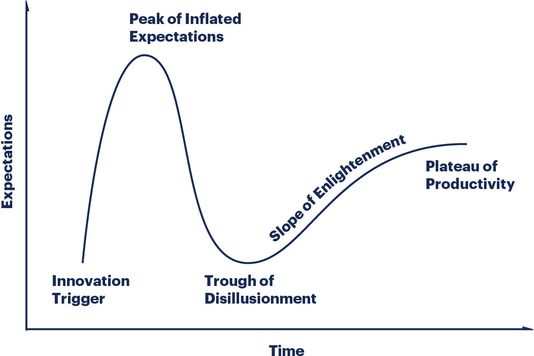 Hype cycle research methodology gartner hype cycle methodology gives you a view of how a technology or application will evolve over time providing a sound source of insight to manage its ccuart