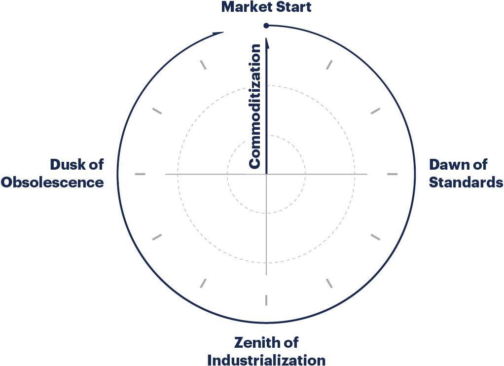 clock diagram it market clock research methodology clock diagram for teaching time it market clock research methodology