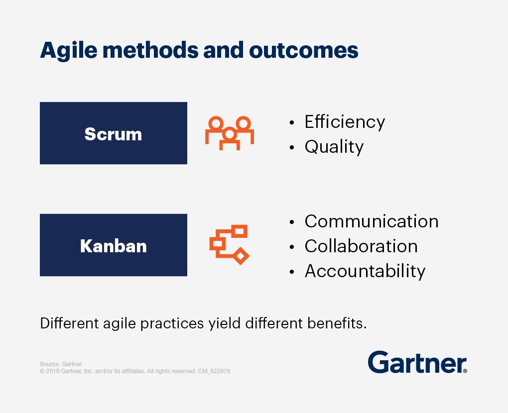 A list of Agile Methods and Outcomes: Different agile practices yield different benefits