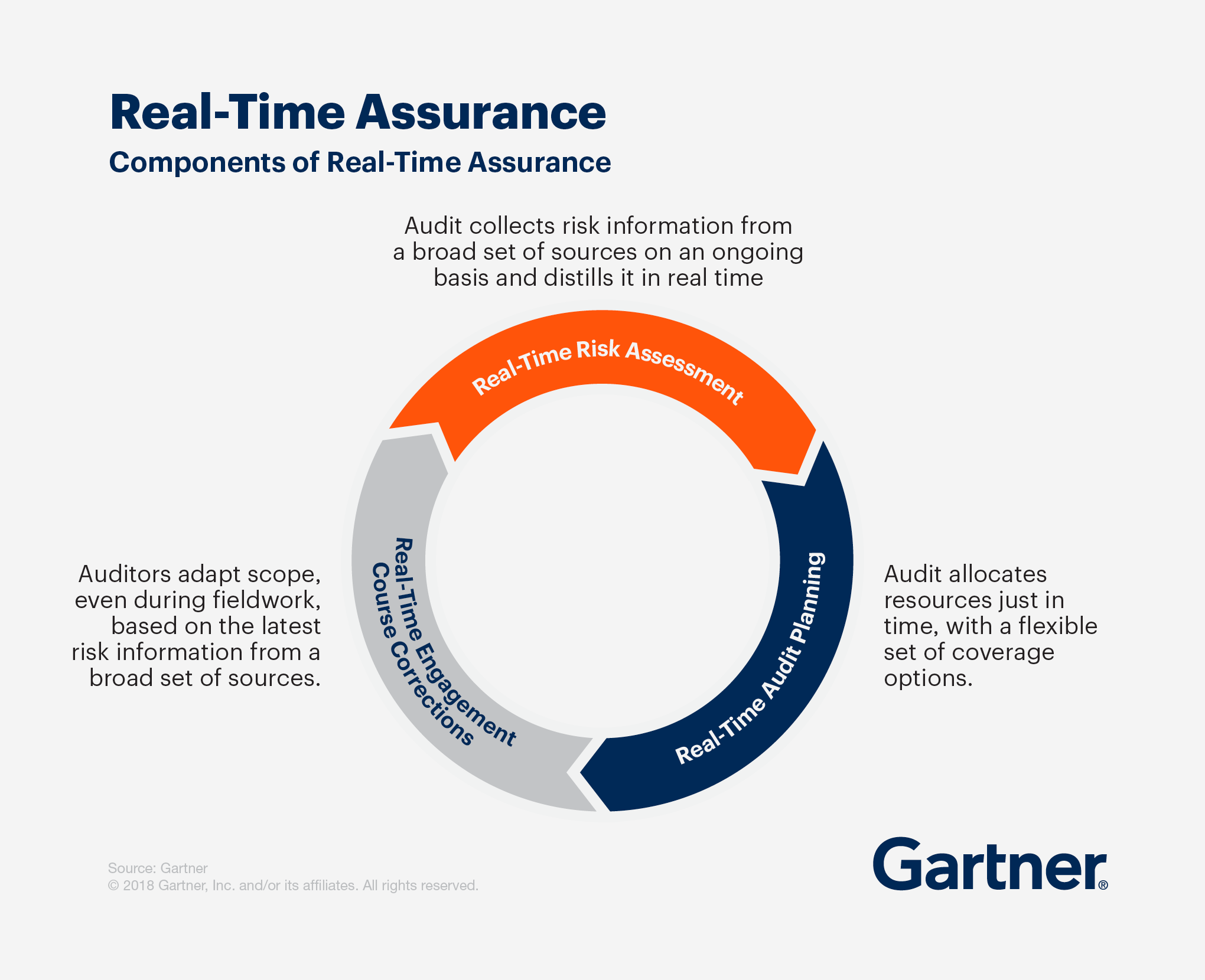 Components of Real-Time Assurance include real-time risk assessment, real-time audit planning and real-time engagement course corrections
