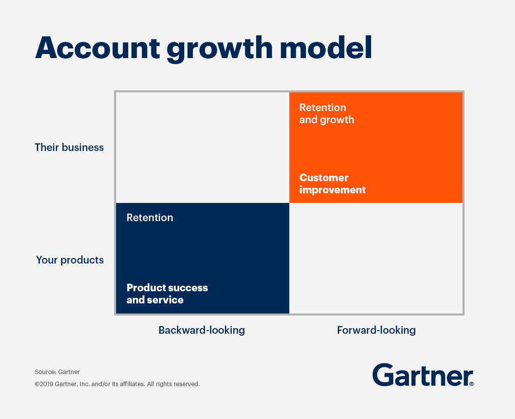 A new model for account growth is one that moves from backward-looking, supplier-focused service conversations to future-focused, customer improvement conversations.