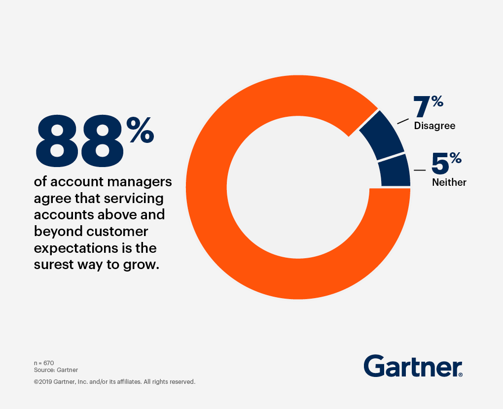 88% of account managers agree that servicing accounts above and beyond customer expectations is the surest way to grow.