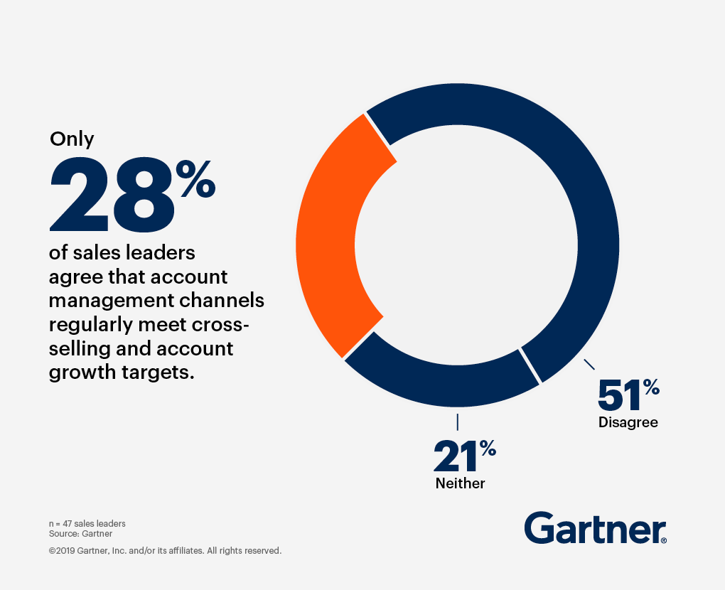 Pie chart showing that only 28% of sales leaders report that account management channels regularly meet their cross-selling and account growth targets.