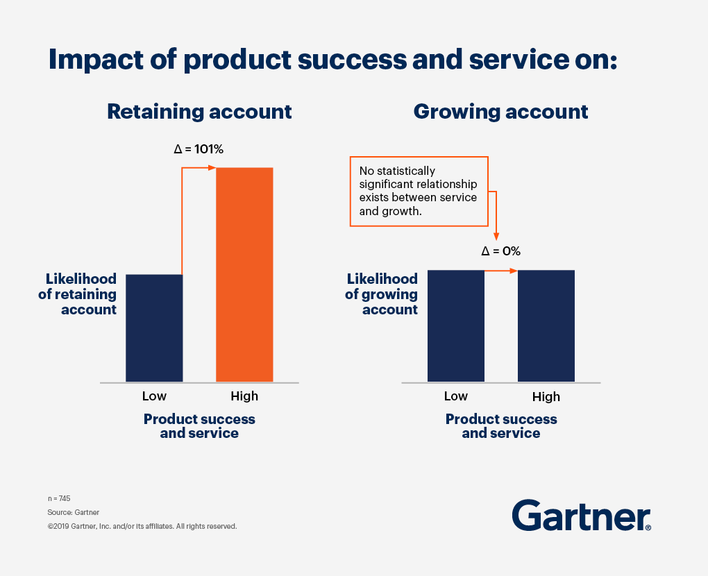Two bar charts showing that while service increases the likelihood of retaining an account by 101%, it has 0% impact on growing the account.