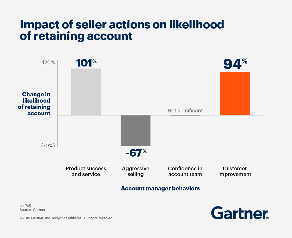 Bar chart showing that customer improvement behaviors improve the likelihood of retaining an account by 94 percent.