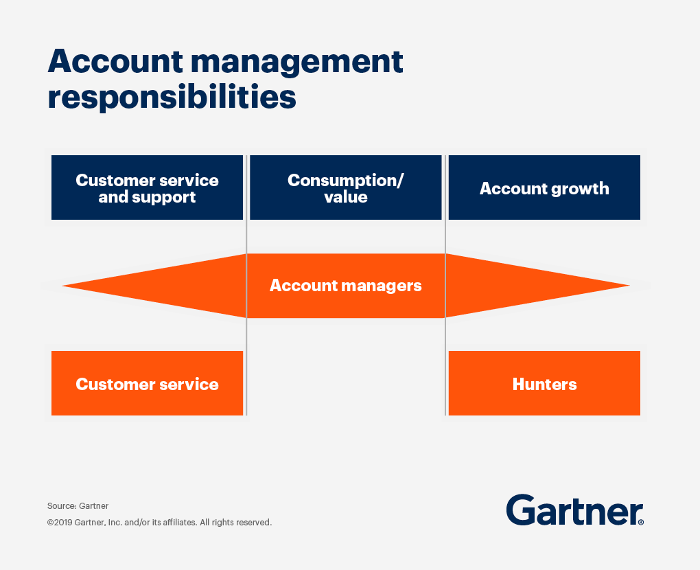 Account managers juggle a broad range of responsibilities, from customer service and support to maximizing consumption and value to driving account growth.