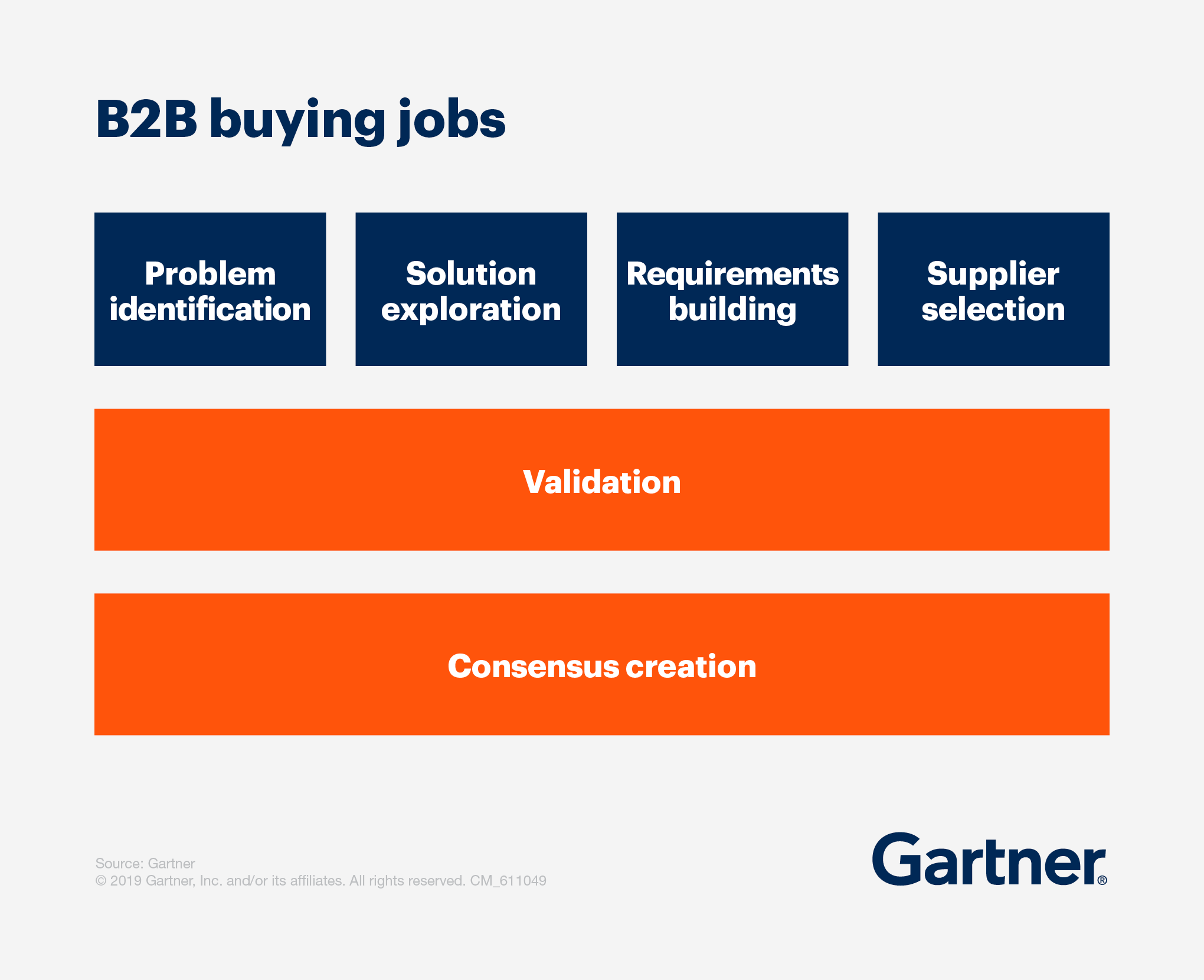 The six B2B buying jobs
