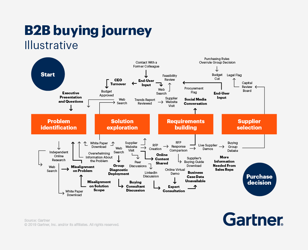 Visualization of the B2B buying journey.