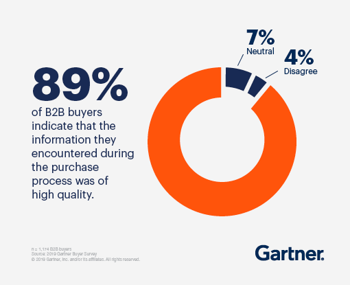 Pie chart showing that 89 percent of B2B buyers indicate that the information they encountered during the purchase process was of high quality. Neutral occupies 7 percent while Disagree occupies 4 percent.