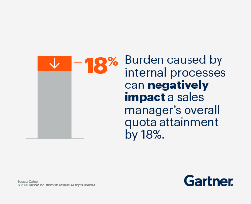 Burden, caused by internal processes, can negatively impact a sales manager's overall quota attainment by 18%.
