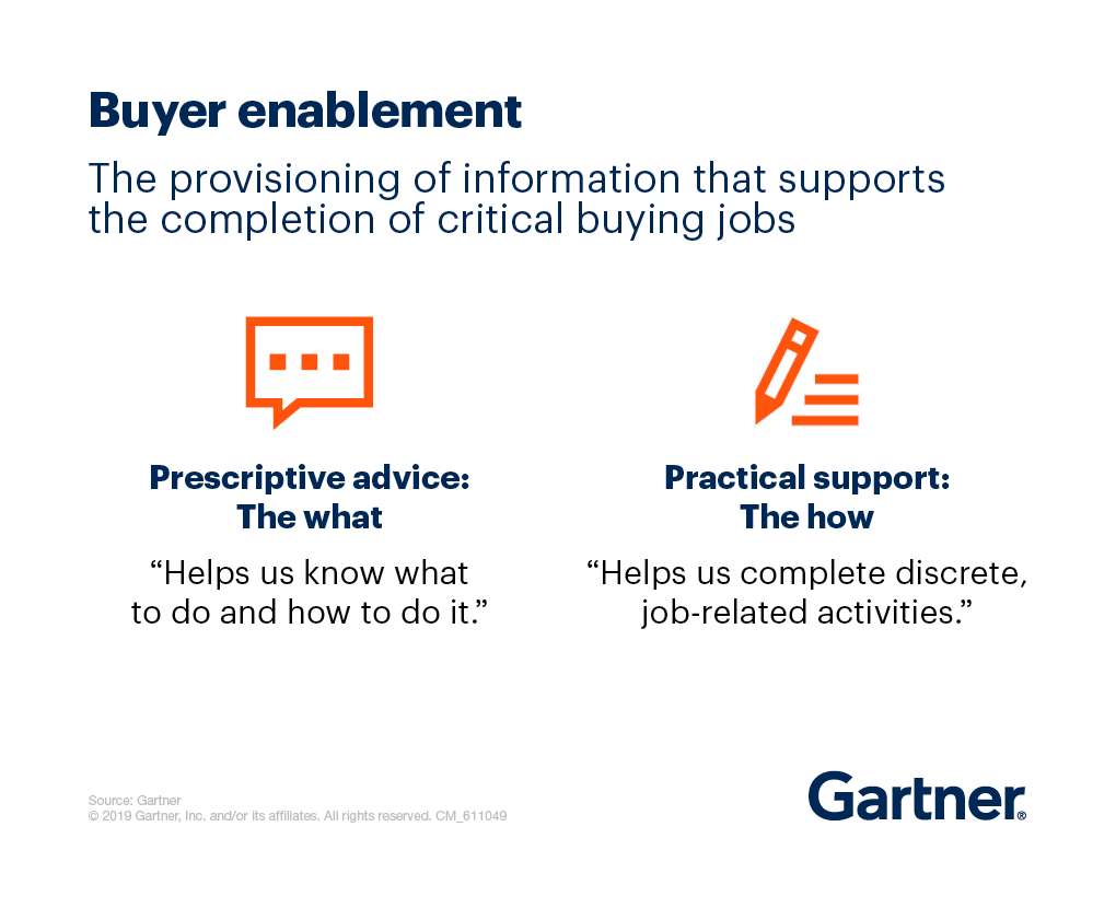 Buyer enablement is the provisioning of information that supports the completion of critical buying jobs.