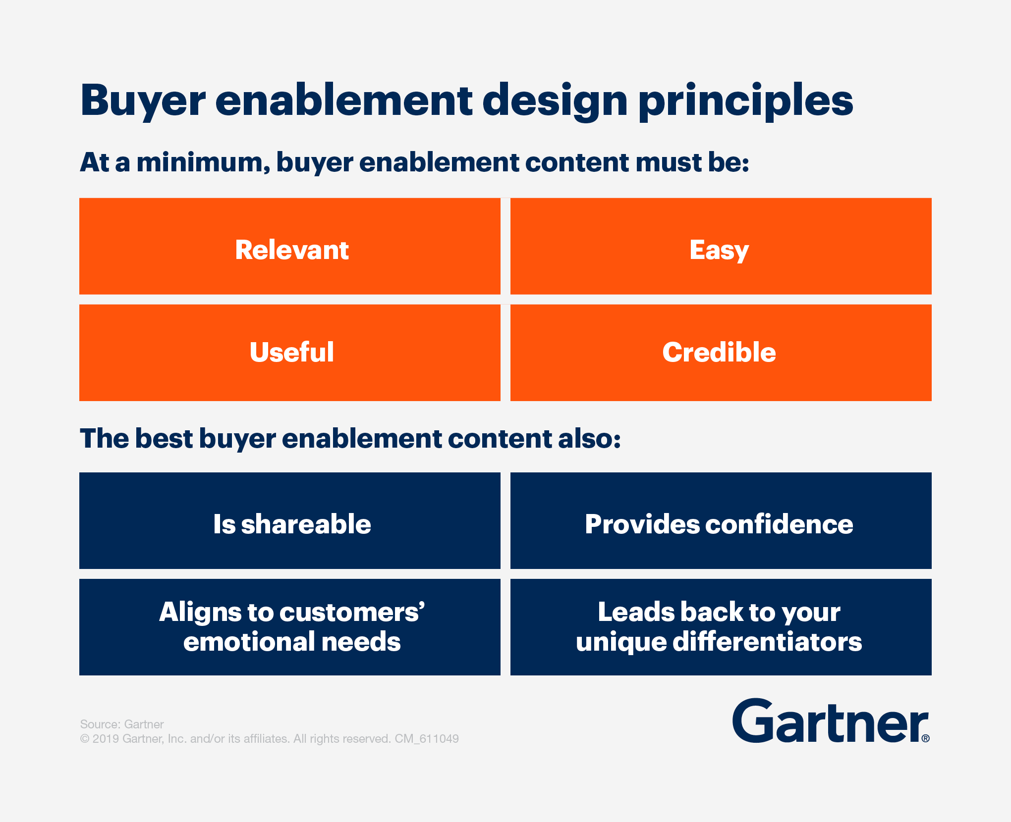 Buyer enablement design principles