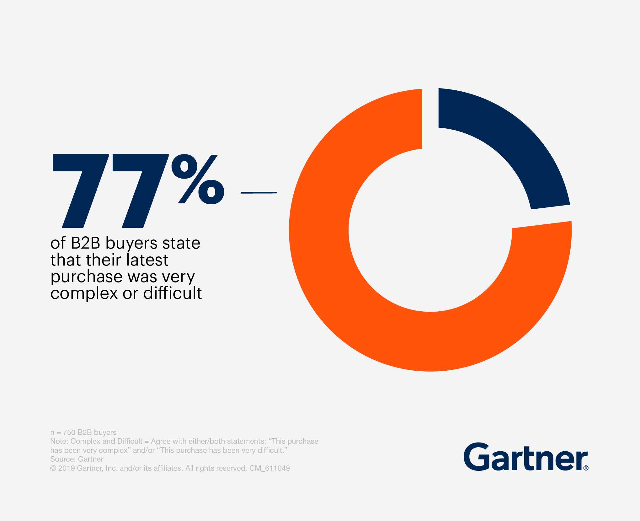 Pie chart showing that 77% of B2B buyers state that their latest purchase was very complex or difficult.