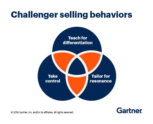 The Challenger selling behaviors are: teach for differentiation, tailor for resonance and take control
