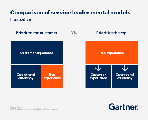 An illustrative comparison of service leader mental models.