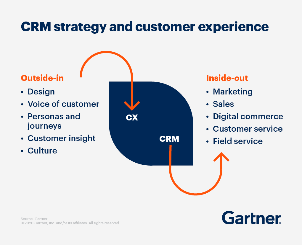 CRM strategy and customer experience. Outside-in includes design, voice of customer, personas and journeys, customer insight, and culture. Inside-out includes marketing, sales, digital commerce, customer service, and field service.