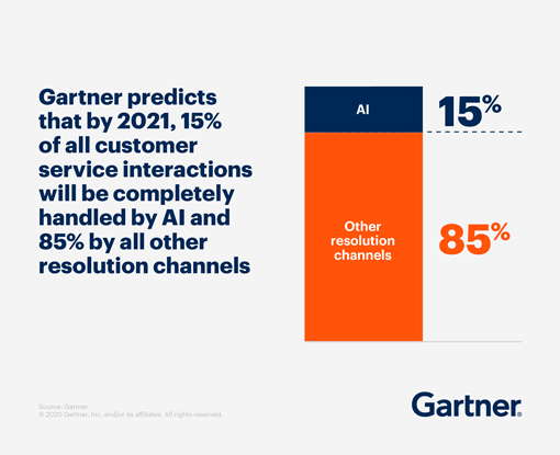 Gartner predicts that by 2021, 15% of all customer service interactions will be completely handled by AI and 85% by all other resolution channels
