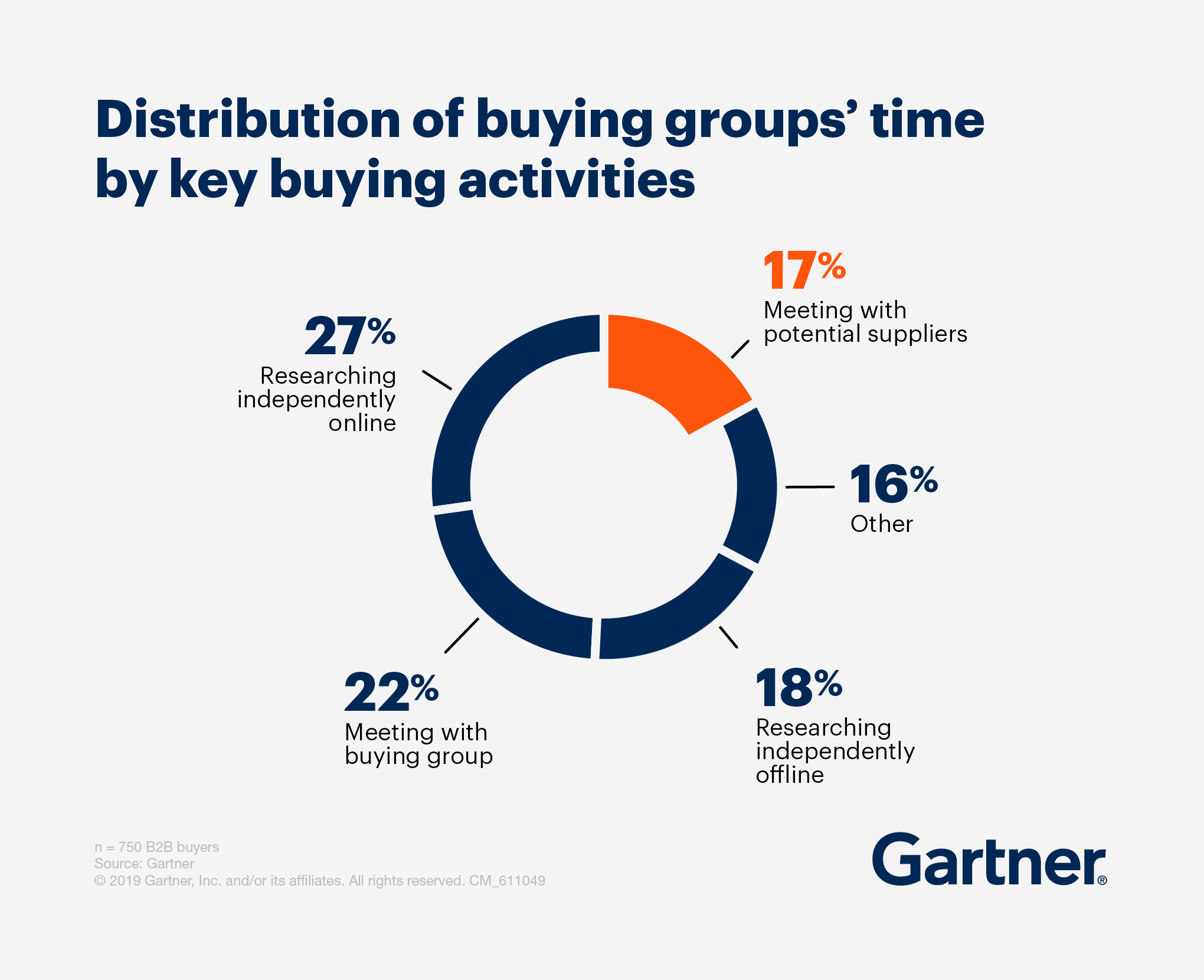 A pie chart showing the distribution of buying groups' time by key buying activities. Meeting with potential suppliers occupies 17 percent. Researching independently online occupies 27 percent. Meeting with buying group occupies 22 percent. Researching independently offline occupies 18 percent. And other occupies the remaining 16 percent.