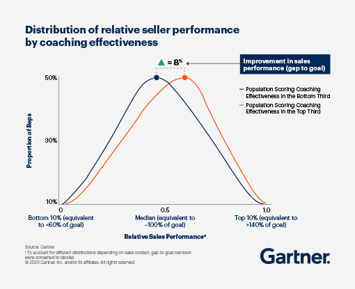 Distribution of Relative Seller Performance by Coaching Effectiveness