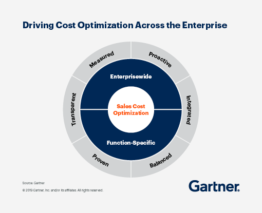 Driving Cost Optimization Across the Enterprise.