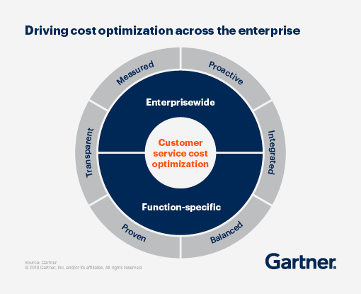 Driving cost optimization across the customer service enterprise.
