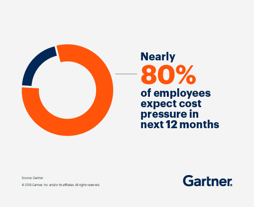Nearly 80% of employees expect cost pressure in next 12 months.