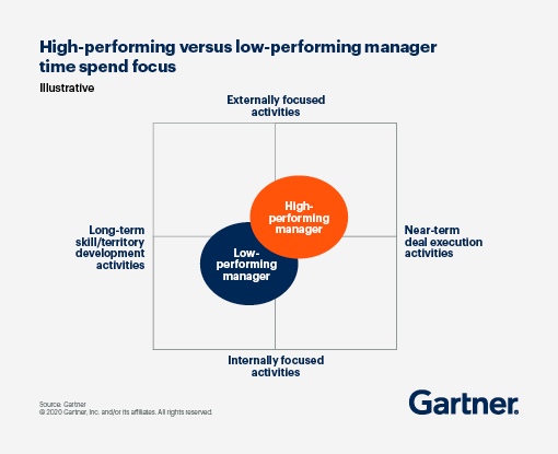 High-Performing Versus Low-Performing Manager Time Spend Focus