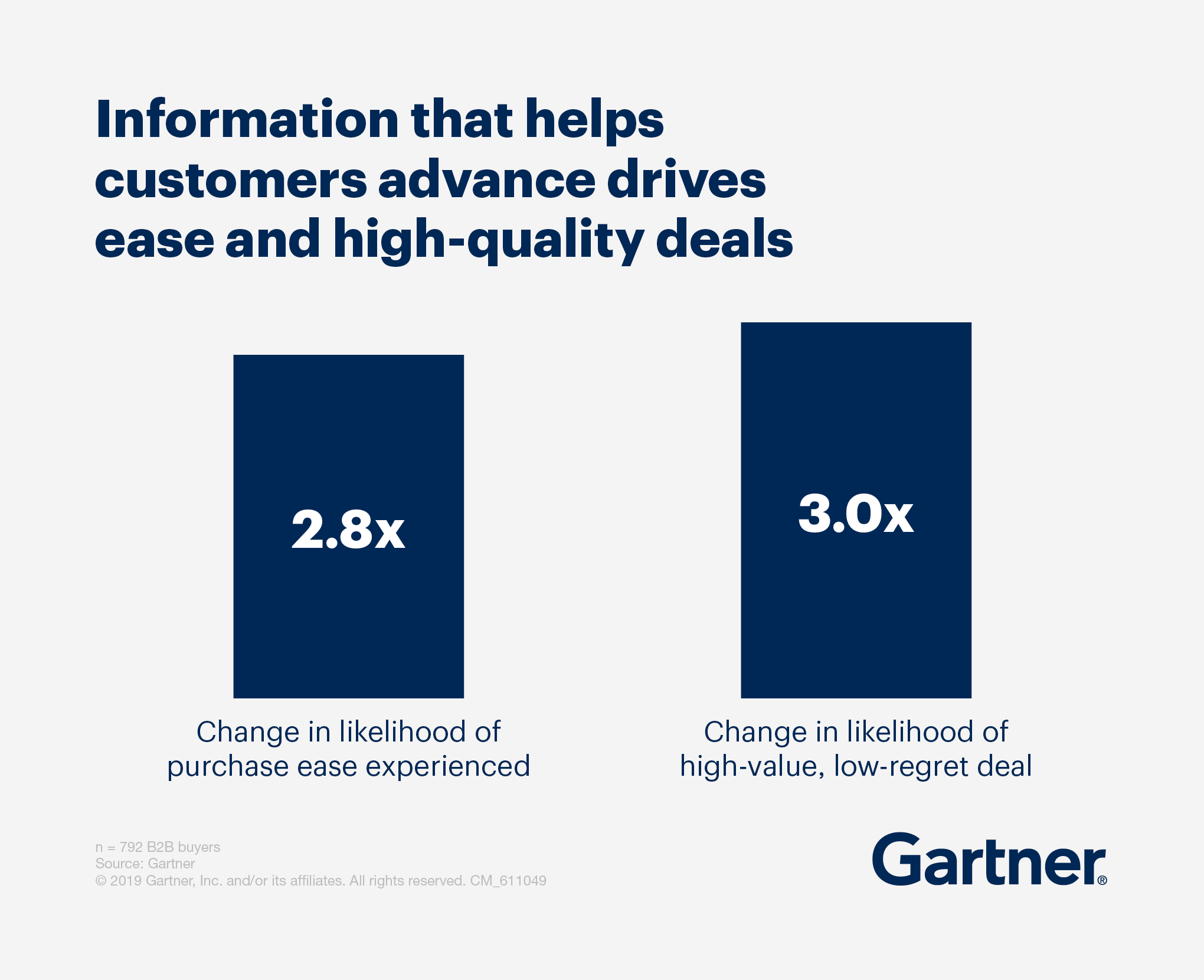 Information that helps customers advance drives ease and high-quality deals.