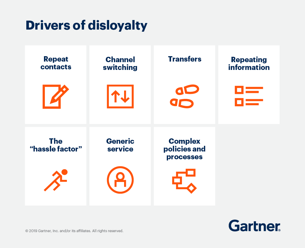 "Drivers of Disloyalty - Repeat contracts, channel switching, transfers, repeating information, the ""hassle factor"", generic service, complex policies and processes"