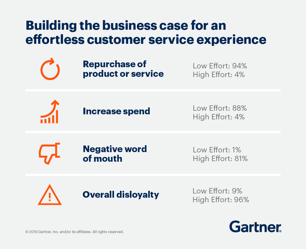 Building the business case for an effortless customer service experience. High vs Low effort measure of: repurchase of product or service, increase spend, negative word of mouth, and overall disloyalty.