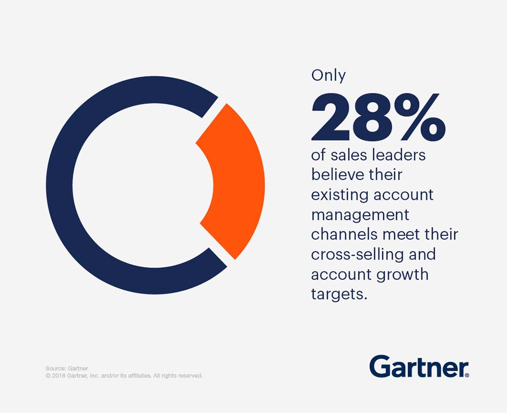 Only 28% of sales leaders believe their existing account management channels meet their cross-selling and account growth targets.