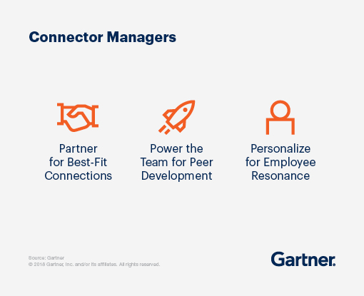 Connector managers partner for best-fit connections, power the team for peer development and personalize for employee resonance.
