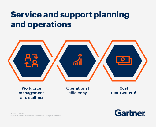 Service and support planning and operations: workforce management and staffing, operational efficiency and cost management